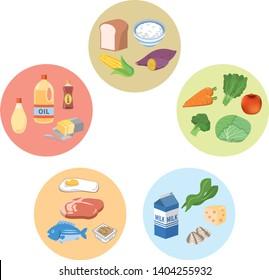 Image illustration of five major nutrients