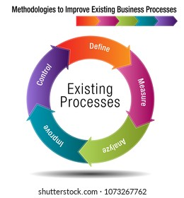 An image of a Methodologies to Improve Existing Business Processes Chart.
