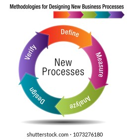 An image of a Methodologies to Improve New Business Processes Chart.