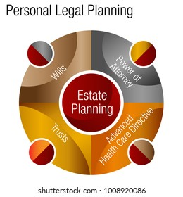 An image of a Personal Estate Legal Plans Advice Chart forfinancial planning.