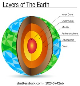 An image of a Polygon Layers of The Earth Polygon isolated on white.