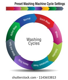 An image of a Preset Washing Machine Cycle Settings Chart.