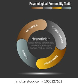 An image of a Psychological Personality Traits Chart.