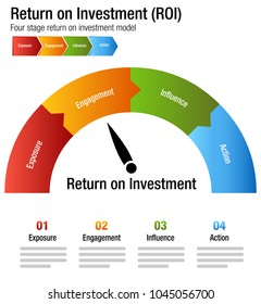 An image of a Return on Investment ROI Exposure Engagment Influence Action Chart.