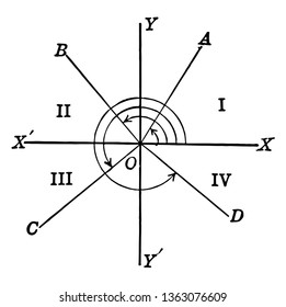 An image showing trigonometric angles and quadrants. The X axis and the Y axis intersect, vintage line drawing or engraving illustration.
