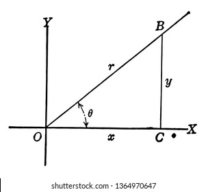 The image shows the right triangle OCB with, x, y, and r. There is a straight line in the first quadrant that forms an angle with the x axis and the line BC is drawn in the x axis, vintage