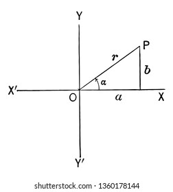 The image shows the triangle in quadrant I. It is drawn by plotting the point on the x axis and the y axis, vintage line drawing or engraving illustration.
