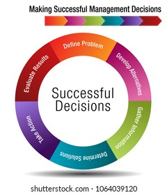 An image of a Six Steps for Making Successful Management Decisions Chart.