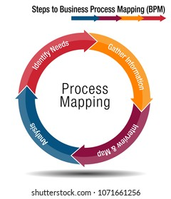An image of a Steps to Business Process Mapping Chart.