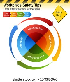 An image of a Workplace Safety Tips Things to Remember Chart.