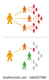 Immune or immunized people can stop an epidemic. If the number of immune people is large enough, the virus can no longer spread. Exponential growth is stopped. Illustration on white background. Vector