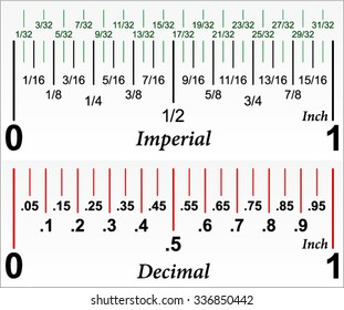 Imperial and decimal inch ruler