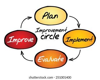 Improvement circle of plan, implement, evaluate, improve, business concept