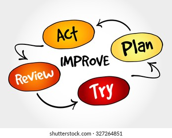 Improvement process, strategy mind map, business concept