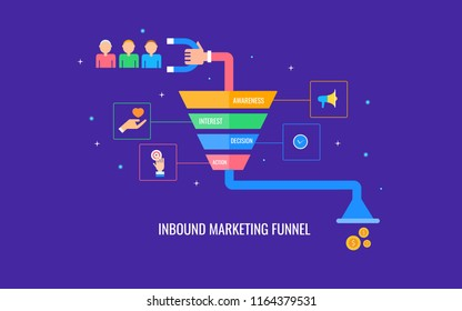 Inbound marketing funnel, inbound marketing strategy flat design vector illustration with icons