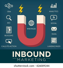 Inbound Marketing Magnet Graphic with Blogging, Web Pages, Social, Call to Action or CTA, email, landing page, analytics or reporting, and CRM vector icons