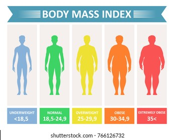 Index mass body. Rating chart of body fat based on height and weight in kilograms. Vector flat style cartoon Index mass illustration isolated on white background