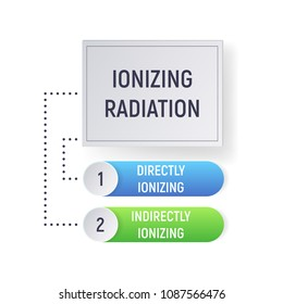 Indirectly and directly Ionizing radiation. Alpha and beta particles, positrons, charged nuclei. Physics infographics Vector illustration