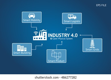 Industrial 4.0 Cyber Physical Systems concept ,Infographic Icons of industry 4.0 ,Smart mobility,smart logistic,smart building,smart product,smart grids texts with blue background