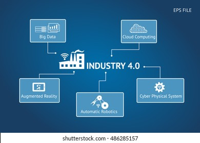 Industrial 4.0 Cyber Physical Systems concept ,Infographic Icons of industry 4.0 ,BIg data,cloud computing,augmented reality,automatic robotics,cps texts with blue background