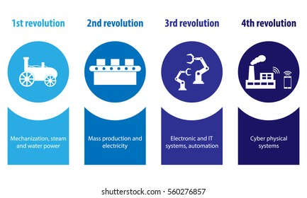 Industry 4.0 and 4th industrial revolution illustration