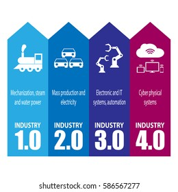 Industry 4.0 and 4th industrial revolution infographic