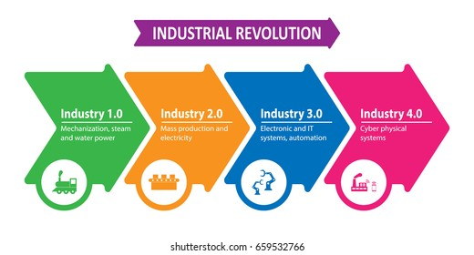 Industry 4.0 and 4th industrial revolution