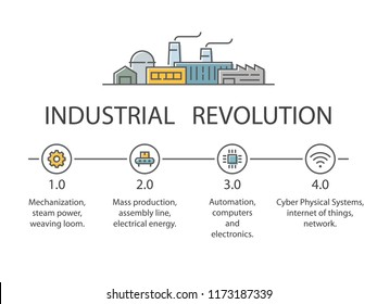 Industry 4.0 infographic in flat style. Industrial revolution stages. Vector illustration,eps10.
