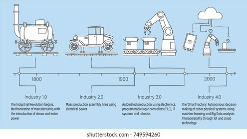 Industry 4.0 infographic of the four industrial revolutions in engineering and manufacturing. White filled line art.