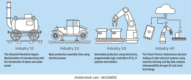 Industry 4.0 infographic representing the four industrial revolutions in manufacturing and engineering. White filled, line art