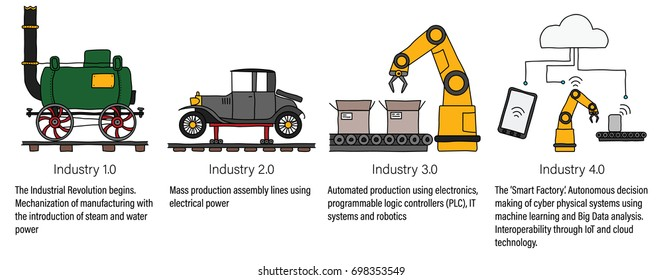 Industry 4.0 infographic representing four industrial revolutions in manufacturing and engineering. Color filled line art
