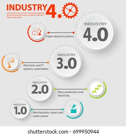 Industry 4.0 infographic representing the four industrial revolutions in manufacturing and engineering. Industrial internet of industry 4.0 infographic.