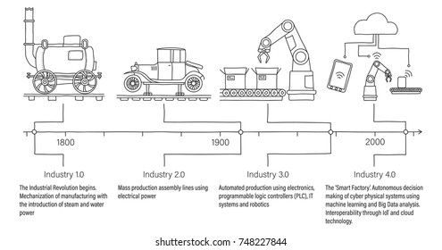 Industry 4.0 infographic representing the timeline of the four industrial revolutions in manufacturing and engineering. Unfilled, line art