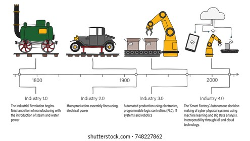 Industry 4.0 infographic representing the timeline of the four industrial revolutions in manufacturing and engineering. Colour filled, line art