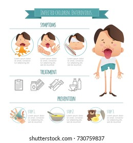 Infected children. Enterovirus. Hand-foot-mouth disease Infographics. Symptoms, prevention and treatment. Cartoon poster detail health concept, vector illustration for your design