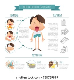 Infected children. Enterovirus. Hand-foot-mouth disease Infographics. Symptoms, prevention and treatment. Poster detail health concept for your design