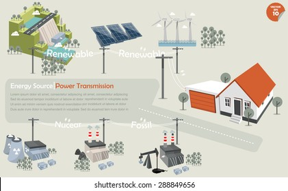 the info graphics of power transmission from source:hydropower,solar power,wind turbine,nuclear power plant,coal power plant and fossil power plant that distributed the electricity to house