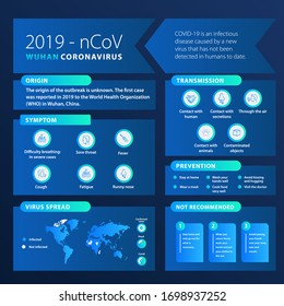 infographic about coronavirus with blue gradient style