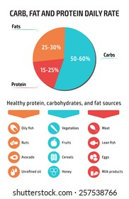 Infographic about healthy food. Healthy protein, carbohydrates and fat sources and daily rate.