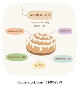 infographic about nutrition facts of cinnamon rolls