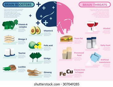 infographic of brain boosters and brain threats food, vector illustration.