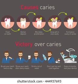 Infographic: Causes caries and victory over caries. Dental problem health care. Health and dental concept. Vector flat modern icons design illustration
