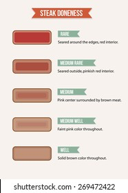 Infographic chart of steak doneness characteristics from rare to well-done meat.