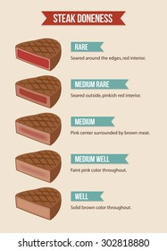 Infographic chart of steak doneness: from rare to well done beef.