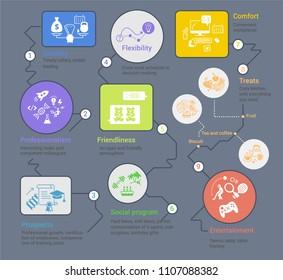 Infographic corporate business scheme. Stability flexibility end comfort. Entertainment professionalism way element. Vector illustration flat stock