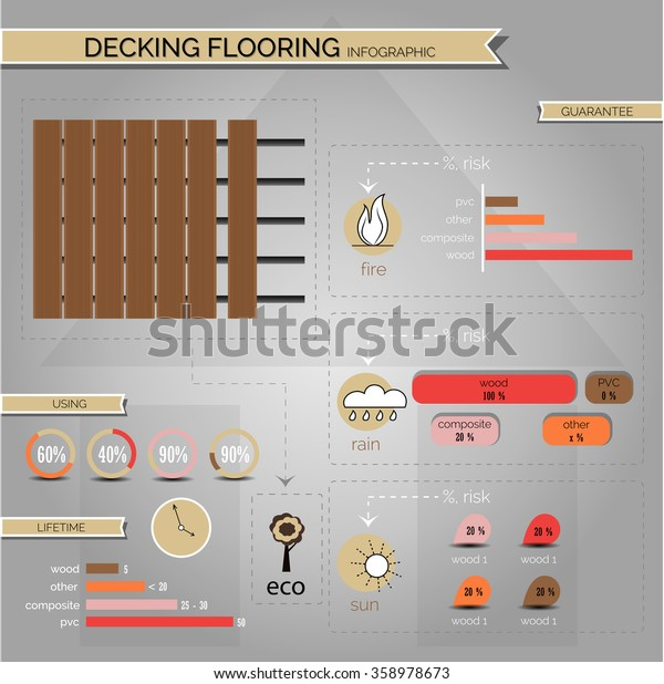 Infographic decking floor, composite decking. Infographic shows characteristics of decking floor and materials for the floor outside. Has symbols of sun, rain, fire, eco, tree, plant, clock.
