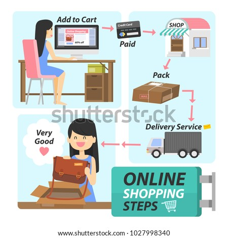 22472ee22b0 infographic design in concept online shopping step with woman character use  computer to buy bag from