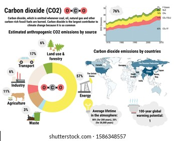 Infographic of global carbon dioxide emissions by countries. Greenhouse gas emissions by economic sector. Ecological environment pollution. Global warming, climate change vector infographic.