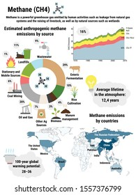Infographic of global methane emissions by countries. Greenhouse gas emissions by economic sector. Ecological environment pollution. Global warming, climate change vector infographic.