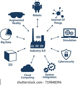 Infographic Icons of industry 4.0 .Internet of things network, Smart Factory solution .Smart technology icon, Big data, cloud computing, augmented reality, automatic robotics, cybersecurity.